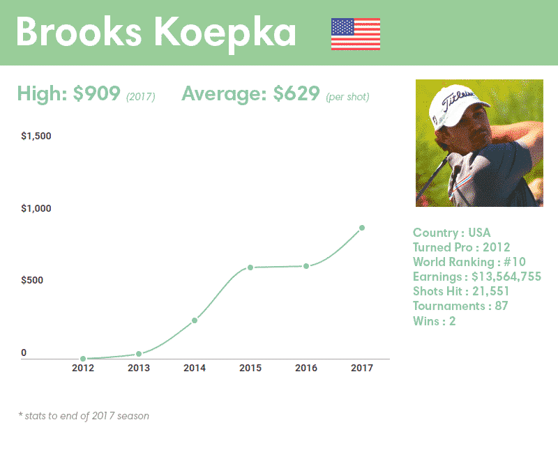 Brooks Koepka earnings per shot