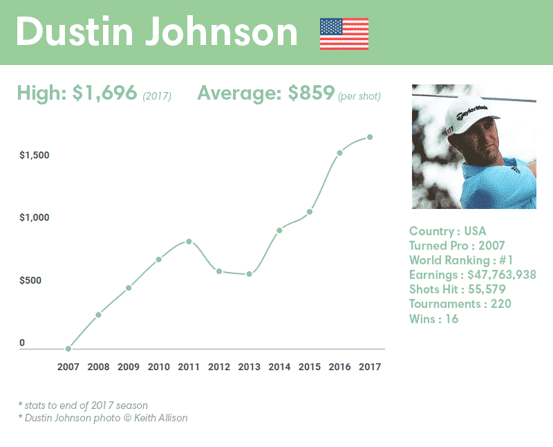 Dustin Johnson earnings per shot