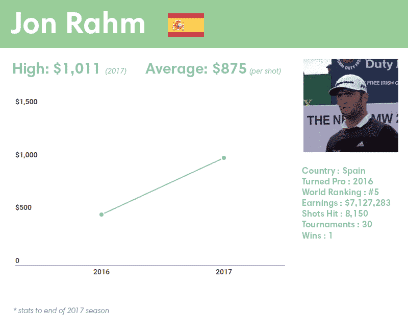 Jon Rahm earnings per shot