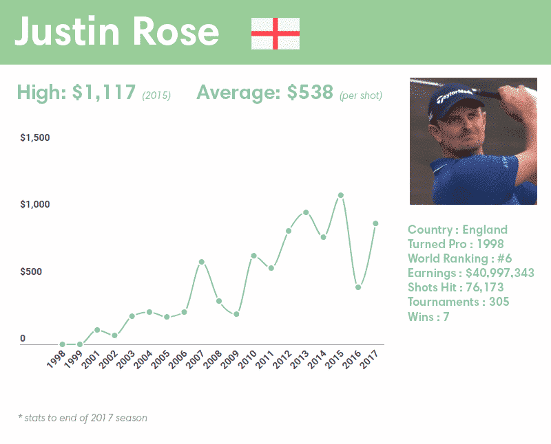 Justin Rose earnings per shot