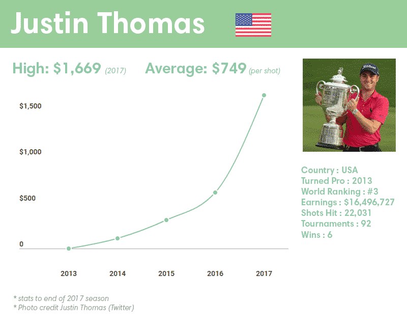 Justin Thomas earnings per shot